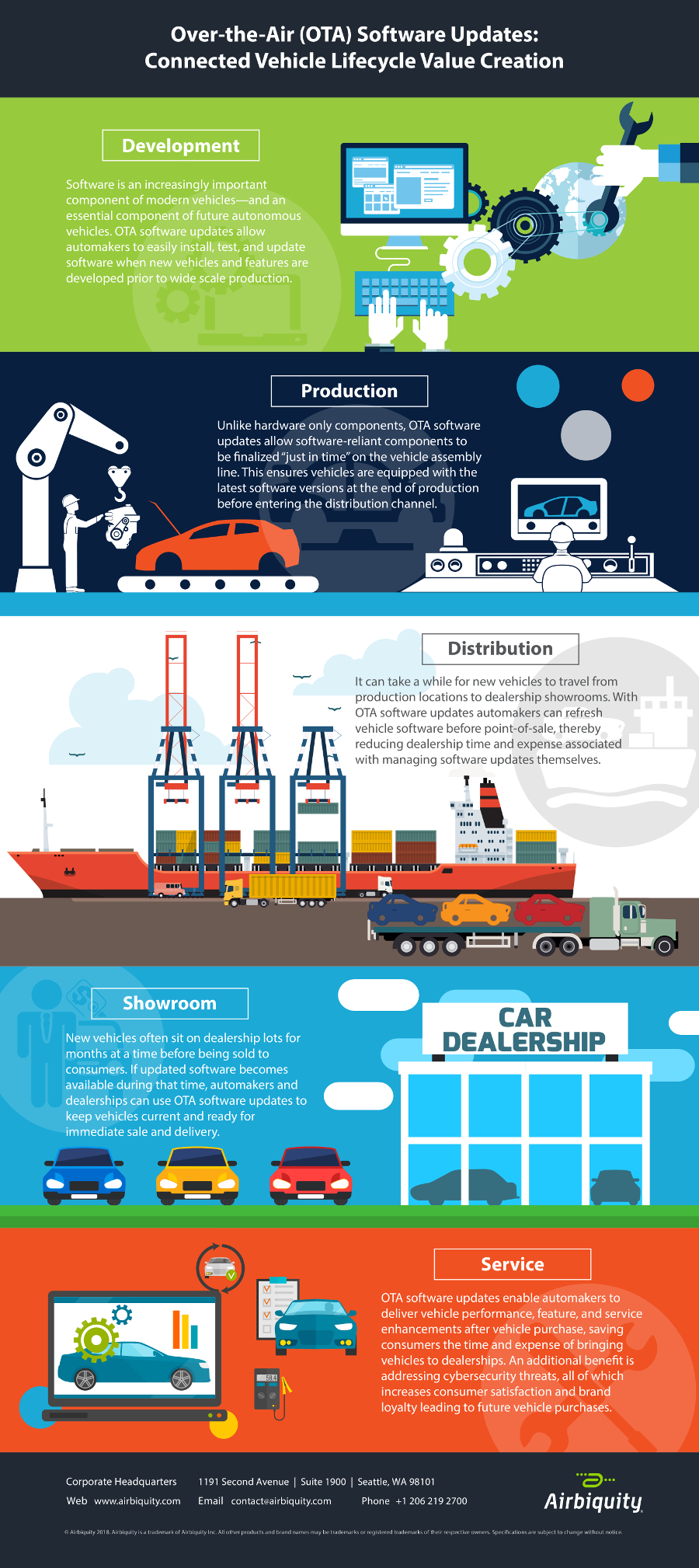 Vehicle Lifecycle OTA Infographic-FINAL.jpg