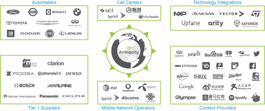 Airbiquity Ecosystem 2019-900.png